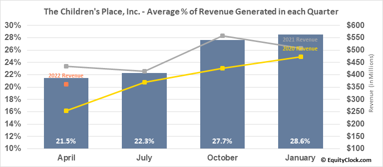 The Children's Place, Inc. (NASD:PLCE) Revenue Seasonality