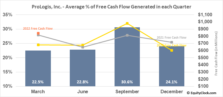 ProLogis, Inc. (NYSE:PLD) Free Cash Flow Seasonality