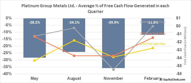 Platinum Group Metals Ltd. (AMEX:PLG) Free Cash Flow Seasonality