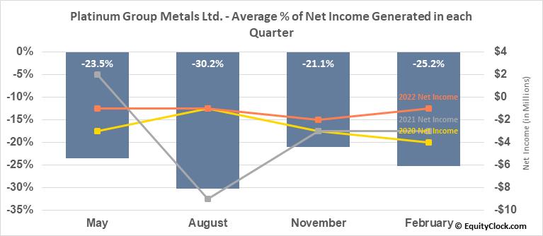 Platinum Group Metals Ltd. (AMEX:PLG) Net Income Seasonality