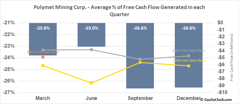Polymet Mining Corp. (AMEX:PLM) Free Cash Flow Seasonality