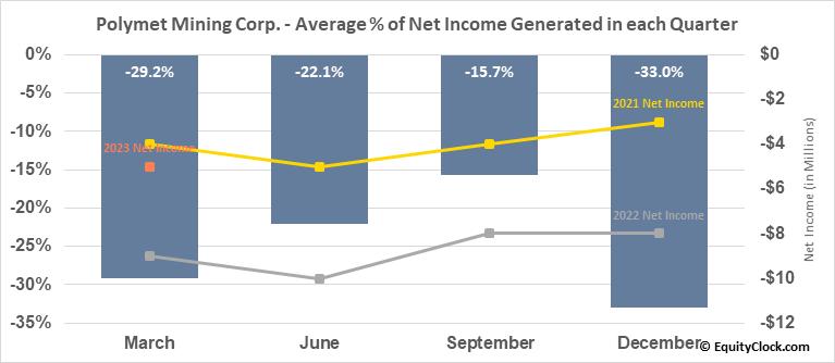 Polymet Mining Corp. (AMEX:PLM) Net Income Seasonality