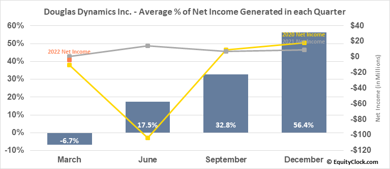 Douglas Dynamics Inc. (NYSE:PLOW) Net Income Seasonality