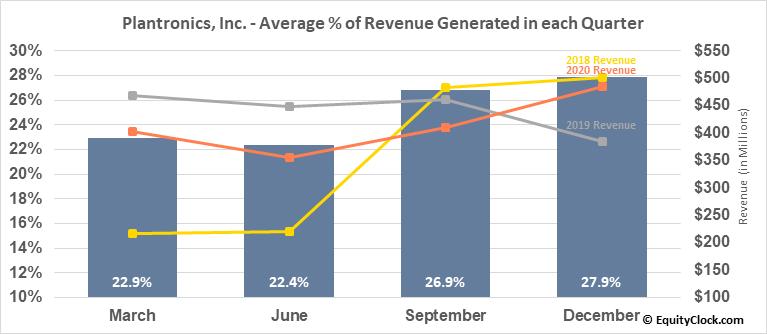 Plantronics, Inc. (NYSE:PLT) Revenue Seasonality