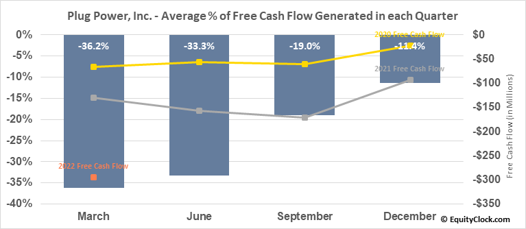 Plug Power, Inc. (NASD:PLUG) Free Cash Flow Seasonality