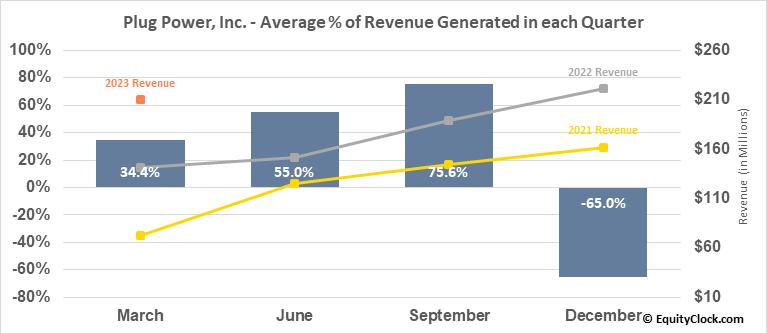 Plug Power, Inc. (NASD:PLUG) Revenue Seasonality