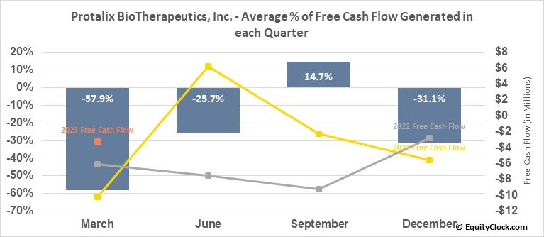Protalix BioTherapeutics, Inc. (AMEX:PLX) Free Cash Flow Seasonality