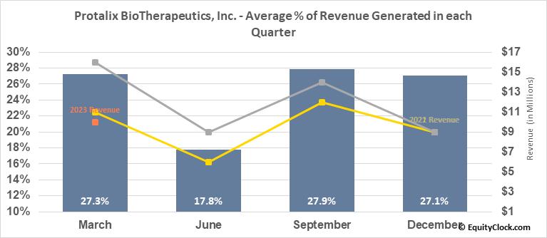 Protalix BioTherapeutics, Inc. (AMEX:PLX) Revenue Seasonality