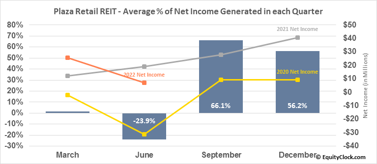 Plaza Retail REIT (TSE:PLZ/UN.TO) Net Income Seasonality