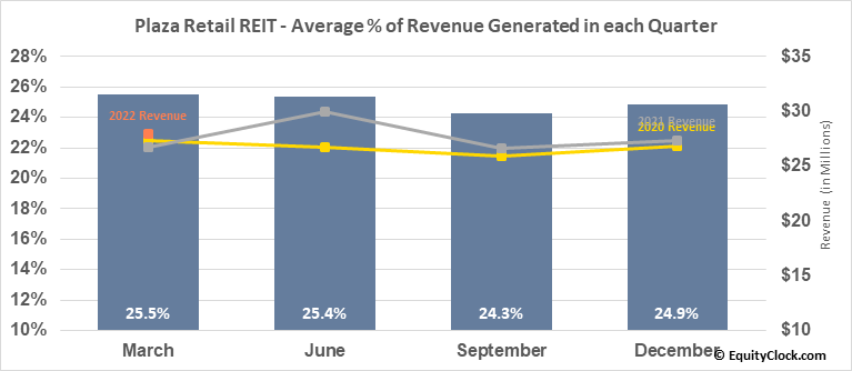 Plaza Retail REIT (TSE:PLZ/UN.TO) Revenue Seasonality
