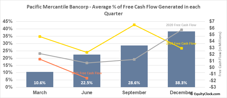Pacific Mercantile Bancorp (NASD:PMBC) Free Cash Flow Seasonality