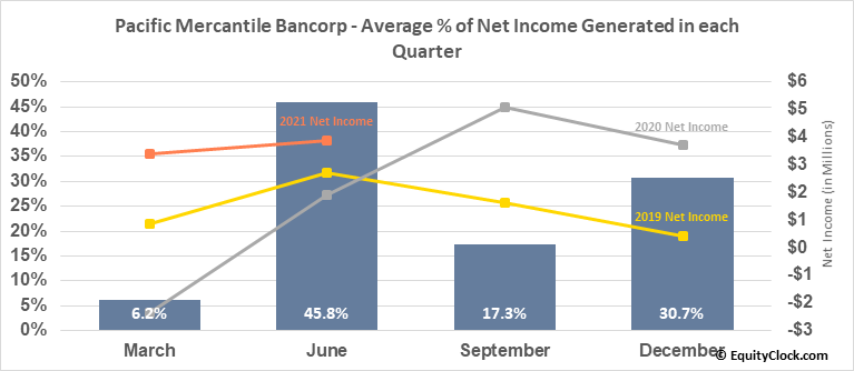 Pacific Mercantile Bancorp (NASD:PMBC) Net Income Seasonality