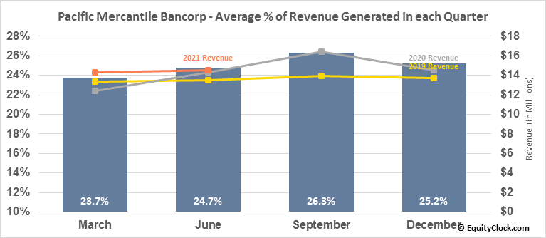 Pacific Mercantile Bancorp (NASD:PMBC) Revenue Seasonality
