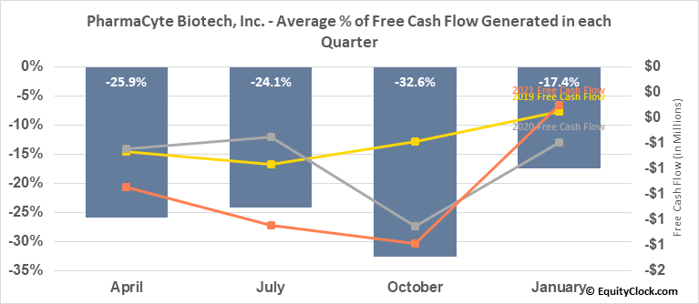 PharmaCyte Biotech, Inc. (OTCMKT:PMCB) Free Cash Flow Seasonality
