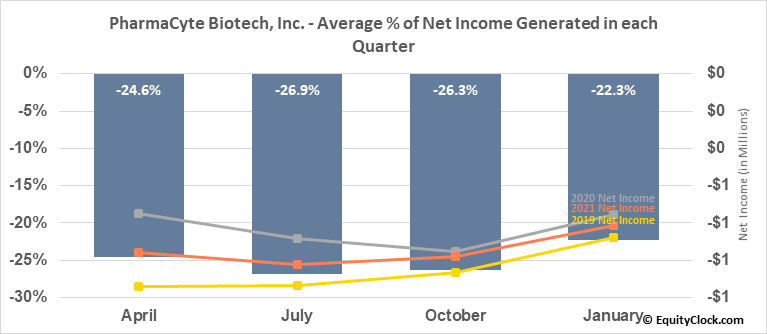 PharmaCyte Biotech, Inc. (OTCMKT:PMCB) Net Income Seasonality