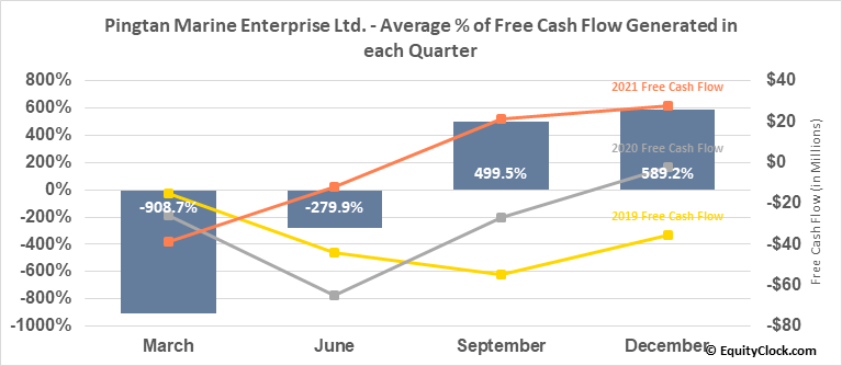Pingtan Marine Enterprise Ltd. (NASD:PME) Free Cash Flow Seasonality