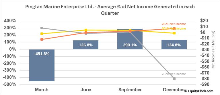 Pingtan Marine Enterprise Ltd. (NASD:PME) Net Income Seasonality