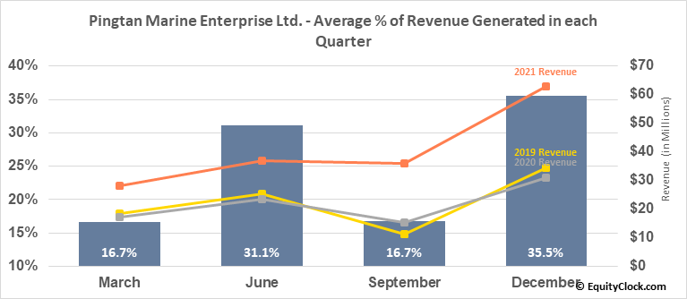 Pingtan Marine Enterprise Ltd. (NASD:PME) Revenue Seasonality