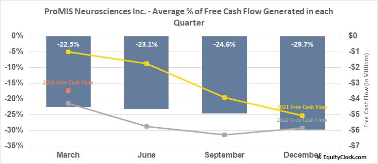 ProMIS Neurosciences Inc. (TSE:PMN.TO) Free Cash Flow Seasonality