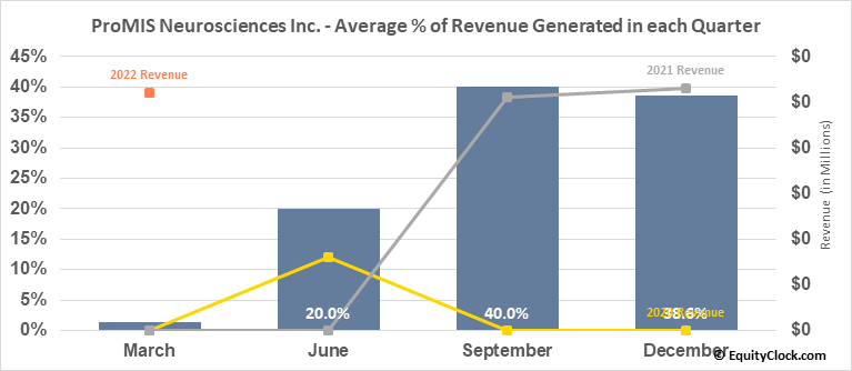 ProMIS Neurosciences Inc. (TSE:PMN.TO) Revenue Seasonality