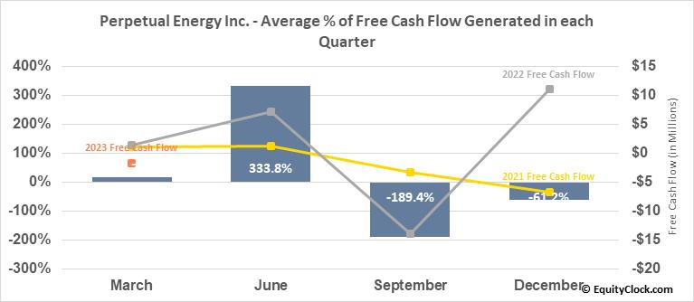 Perpetual Energy Inc. (TSE:PMT.TO) Free Cash Flow Seasonality