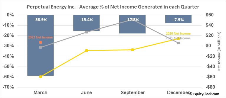 Perpetual Energy Inc. (TSE:PMT.TO) Net Income Seasonality