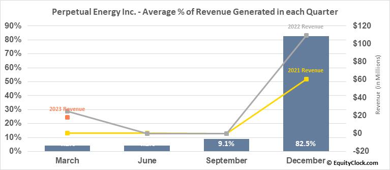 Perpetual Energy Inc. (TSE:PMT.TO) Revenue Seasonality