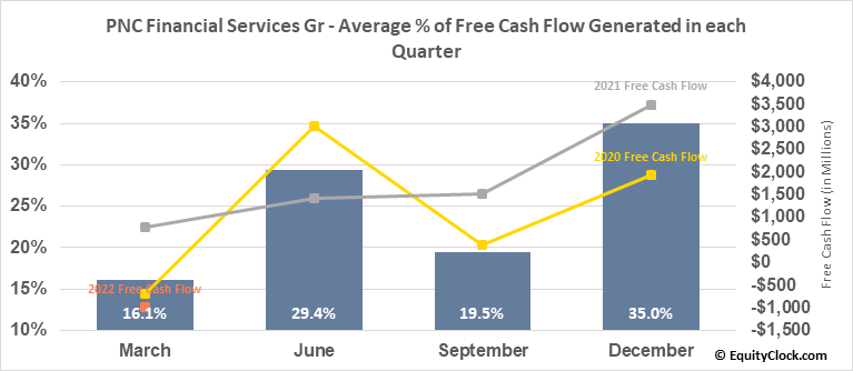 PNC Financial Services Gr (NYSE:PNC) Free Cash Flow Seasonality