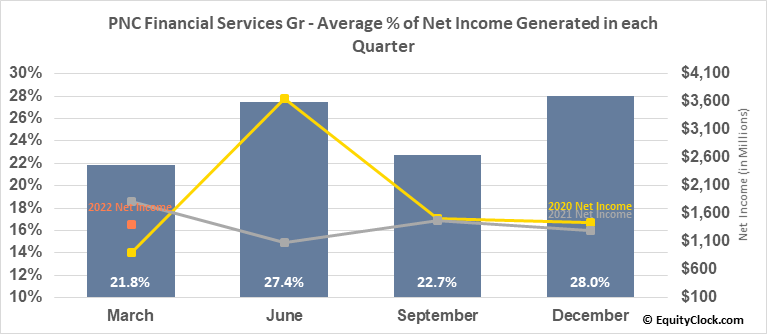 PNC Financial Services Gr (NYSE:PNC) Net Income Seasonality