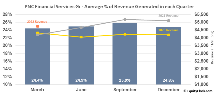 PNC Financial Services Gr (NYSE:PNC) Revenue Seasonality