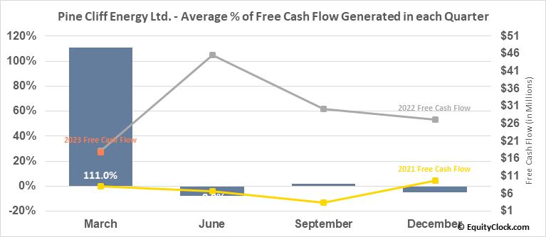 Pine Cliff Energy Ltd. (TSE:PNE.TO) Free Cash Flow Seasonality