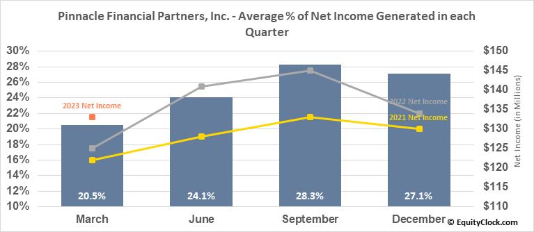 Pinnacle Financial Partners, Inc. (NASD:PNFP) Net Income Seasonality