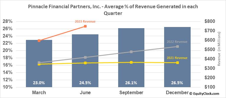 Pinnacle Financial Partners, Inc. (NASD:PNFP) Revenue Seasonality