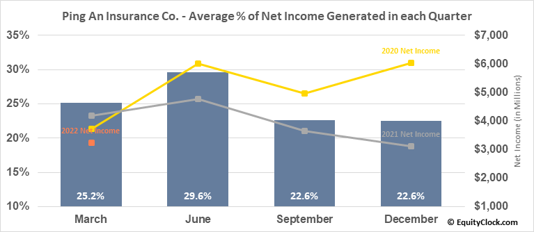 Ping An Insurance Co. (OTCMKT:PNGAY) Net Income Seasonality