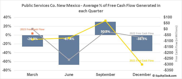 Public Services Co. New Mexico (NYSE:PNM) Free Cash Flow Seasonality