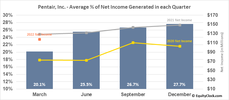 Pentair, Inc. (NYSE:PNR) Net Income Seasonality