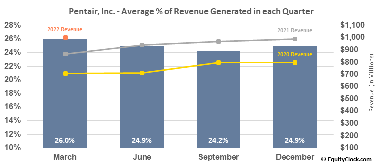 Pentair, Inc. (NYSE:PNR) Revenue Seasonality