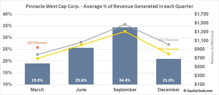 Pinnacle West Cap Corp. (NYSE:PNW) Revenue Seasonality