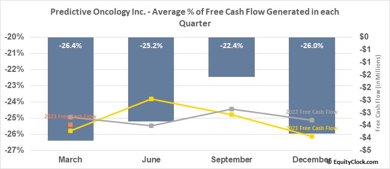 Predictive Oncology Inc. (NASD:POAI) Free Cash Flow Seasonality