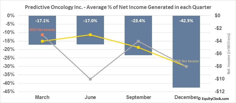 Predictive Oncology Inc. (NASD:POAI) Net Income Seasonality