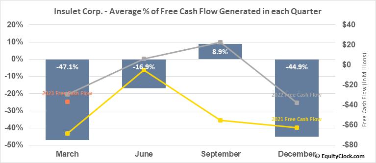 Insulet Corp. (NASD:PODD) Free Cash Flow Seasonality