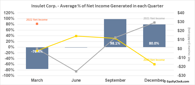 Insulet Corp. (NASD:PODD) Net Income Seasonality