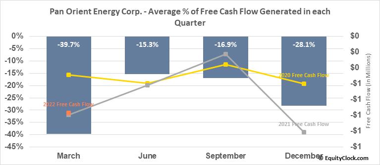 Pan Orient Energy Corp. (TSXV:POE.V) Free Cash Flow Seasonality
