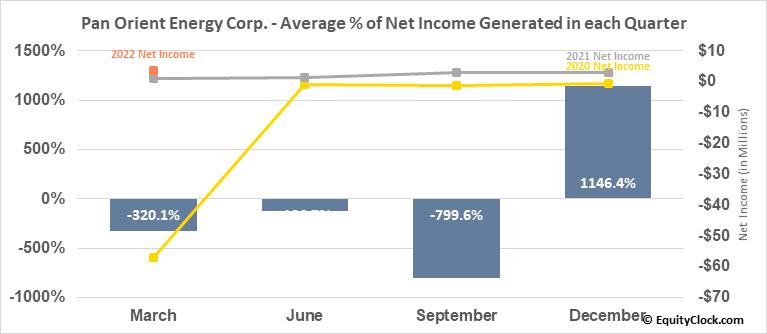 Pan Orient Energy Corp. (TSXV:POE.V) Net Income Seasonality