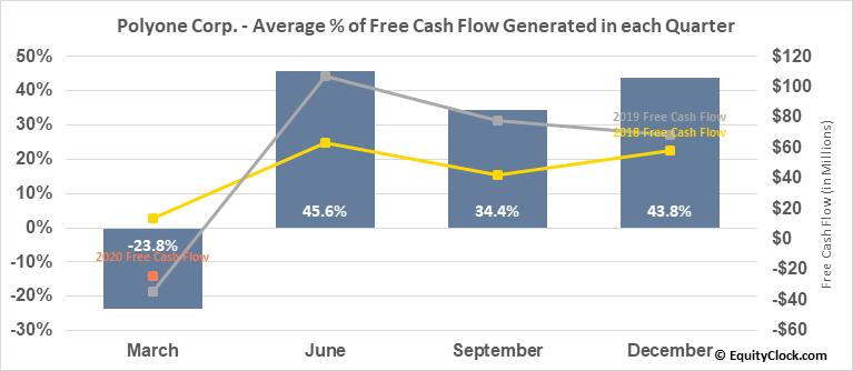 Polyone Corp. (NYSE:POL) Free Cash Flow Seasonality
