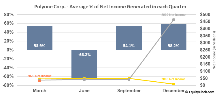 Polyone Corp. (NYSE:POL) Net Income Seasonality