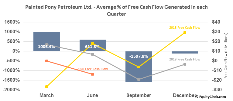 Painted Pony Petroleum Ltd. (TSE:PONY.TO) Free Cash Flow Seasonality