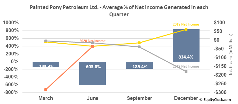 Painted Pony Petroleum Ltd. (TSE:PONY.TO) Net Income Seasonality