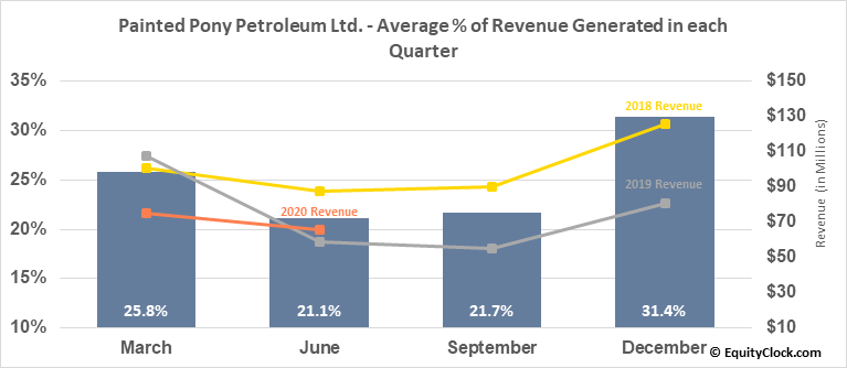 Painted Pony Petroleum Ltd. (TSE:PONY.TO) Revenue Seasonality
