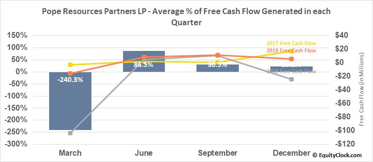 Pope Resources Partners LP (NASD:POPE) Free Cash Flow Seasonality